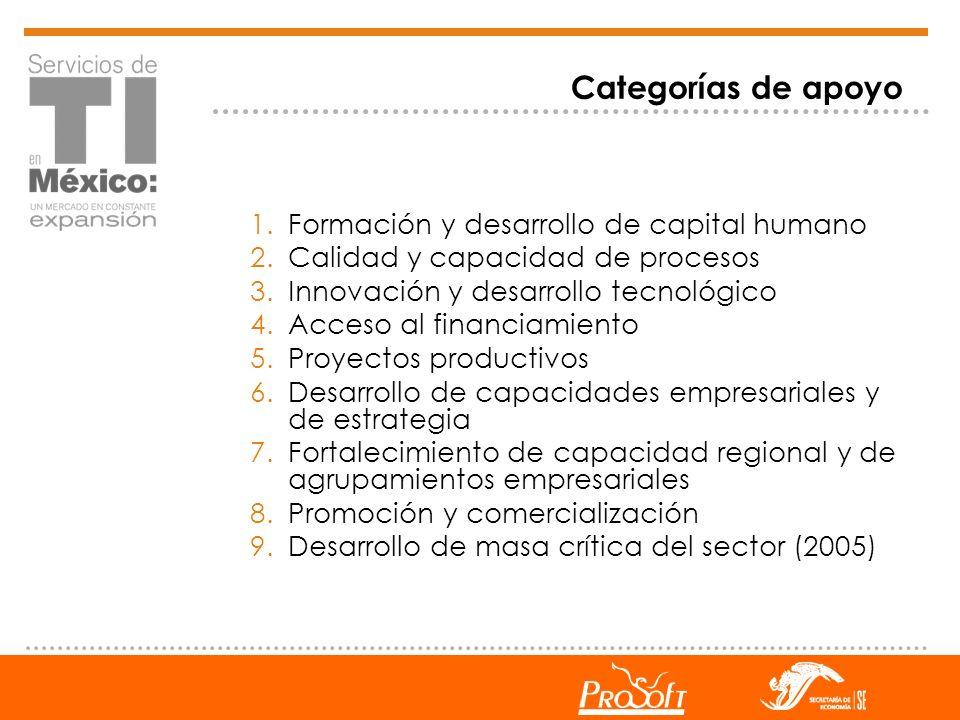 Categorías de apoyo Formación y desarrollo de capital humano