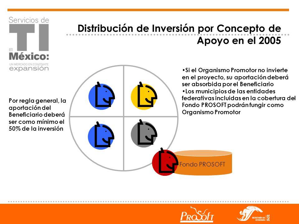 Distribución de Inversión por Concepto de Apoyo en el 2005