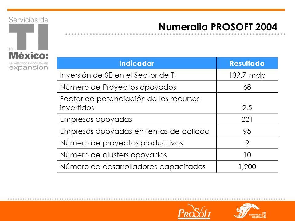 Numeralia PROSOFT 2004 Indicador Resultado