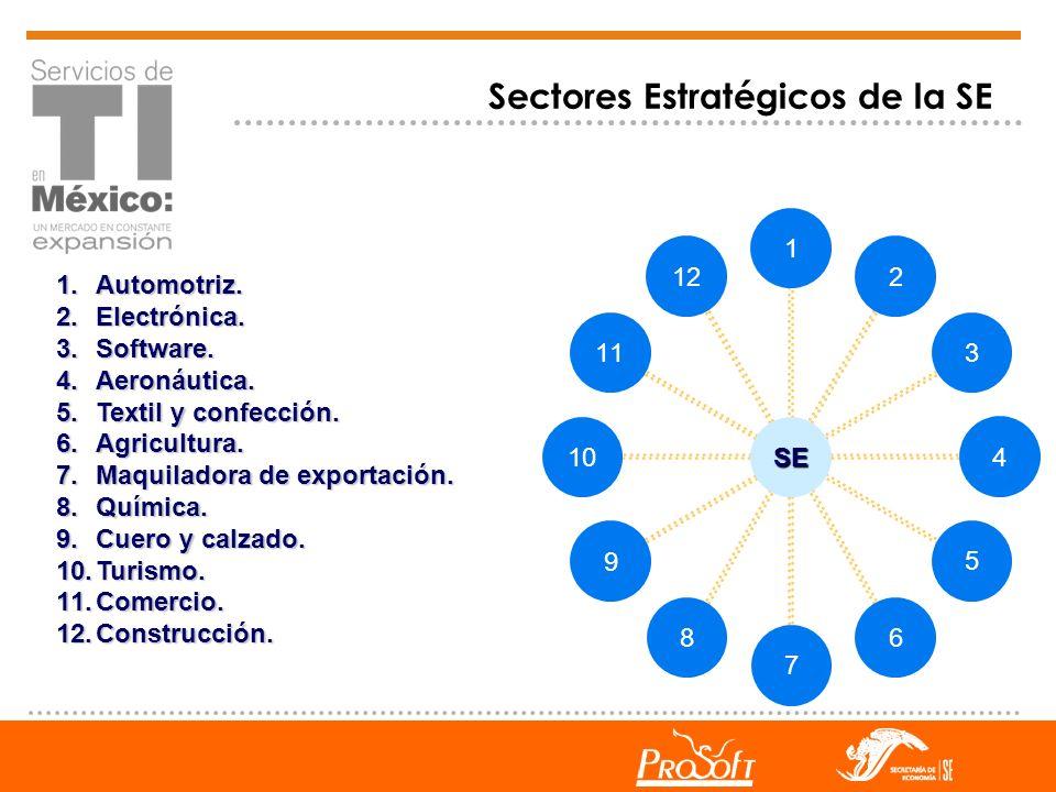 Sectores Estratégicos de la SE