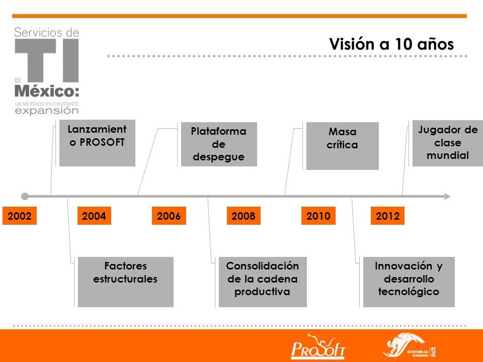 Visión a 10 años Lanzamiento PROSOFT Plataforma de despegue
