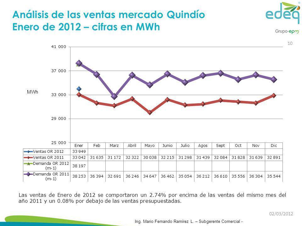 Análisis de las ventas mercado Quindío Enero de 2012 – cifras en MWh