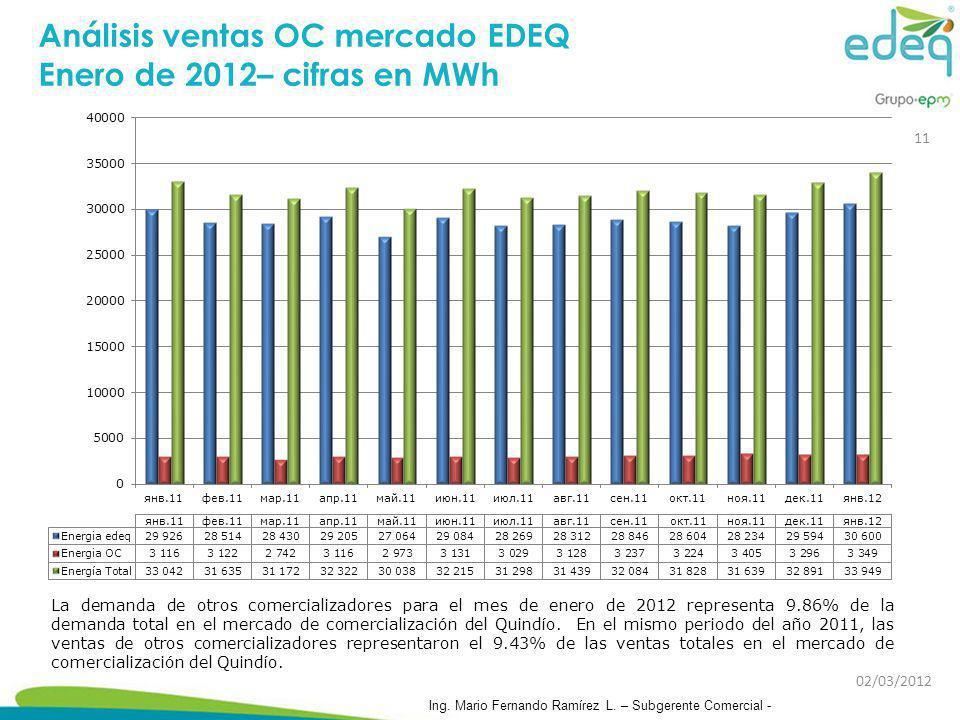 Análisis ventas OC mercado EDEQ Enero de 2012– cifras en MWh