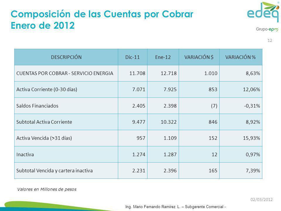Composición de las Cuentas por Cobrar Enero de 2012