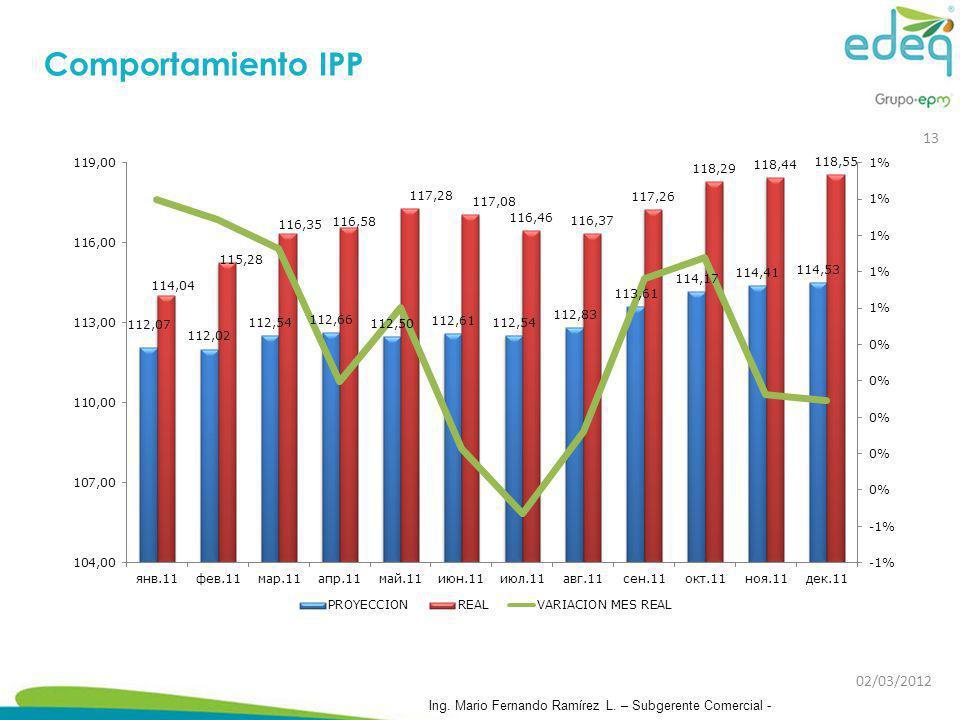 Comportamiento IPP 13 02/03/2012 Ing. Mario Fernando Ramírez L. – Subgerente Comercial -