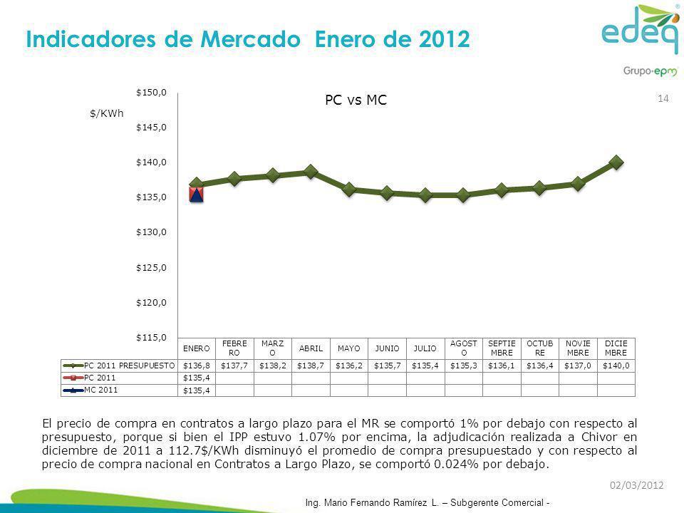 Indicadores de Mercado Enero de 2012