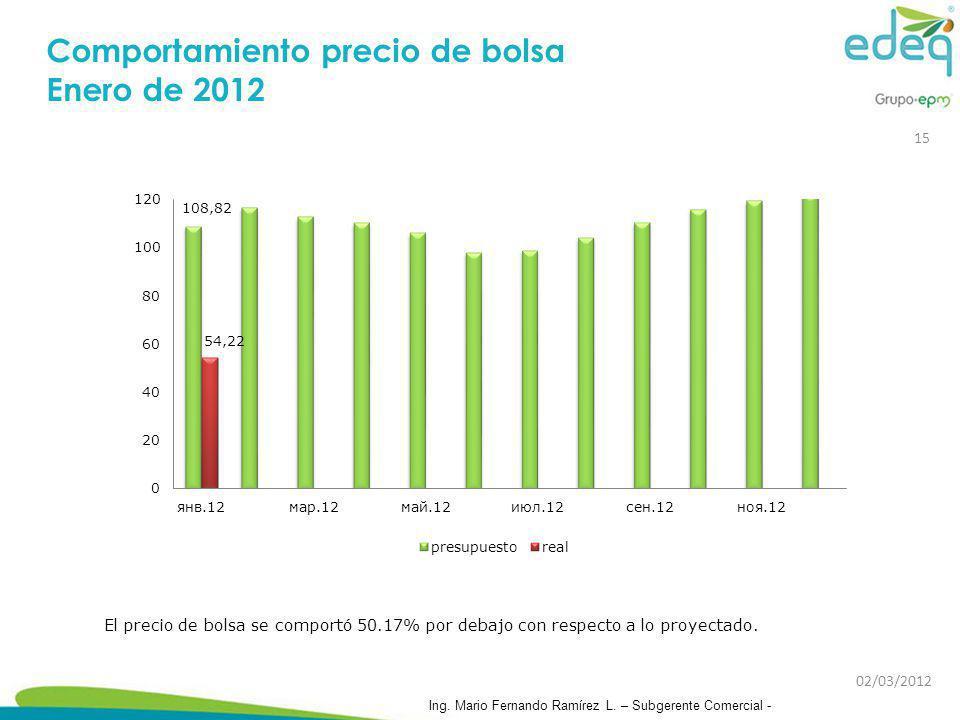 Comportamiento precio de bolsa Enero de 2012