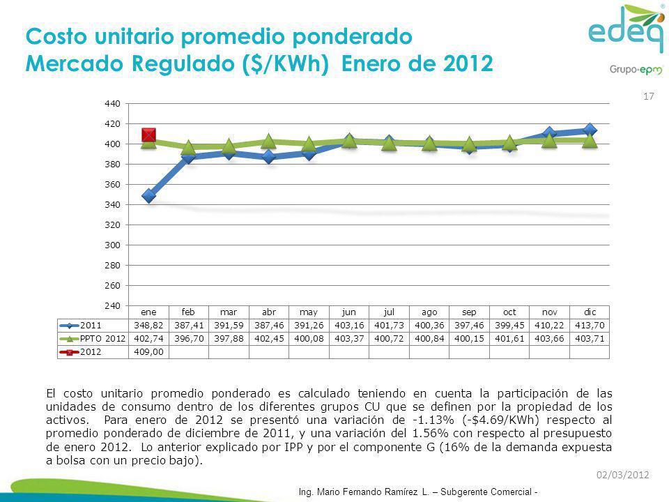 Costo unitario promedio ponderado Mercado Regulado ($/KWh) Enero de 2012
