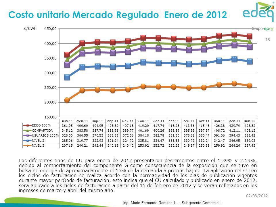 Costo unitario Mercado Regulado Enero de 2012
