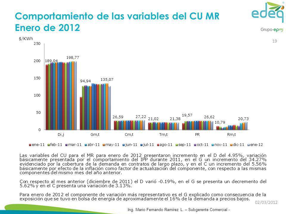 Comportamiento de las variables del CU MR Enero de 2012