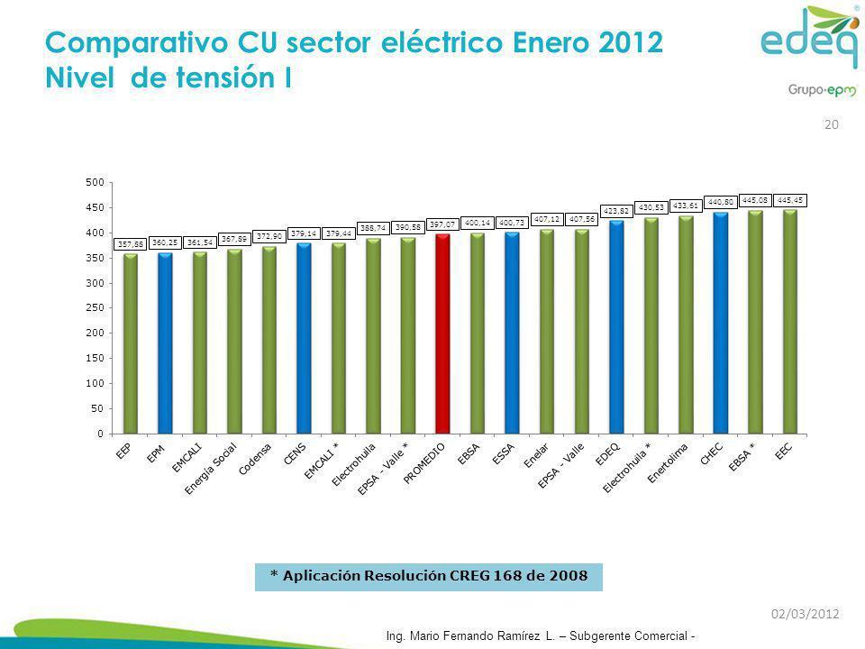 Comparativo CU sector eléctrico Enero 2012 Nivel de tensión I