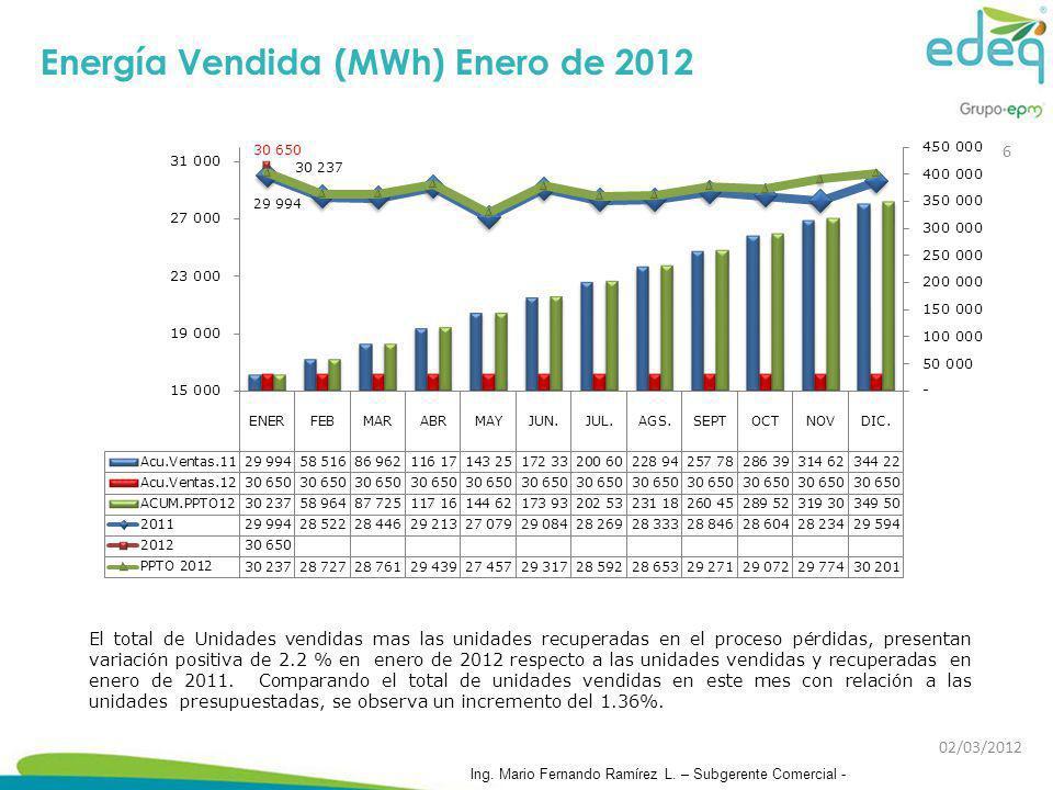Energía Vendida (MWh) Enero de 2012