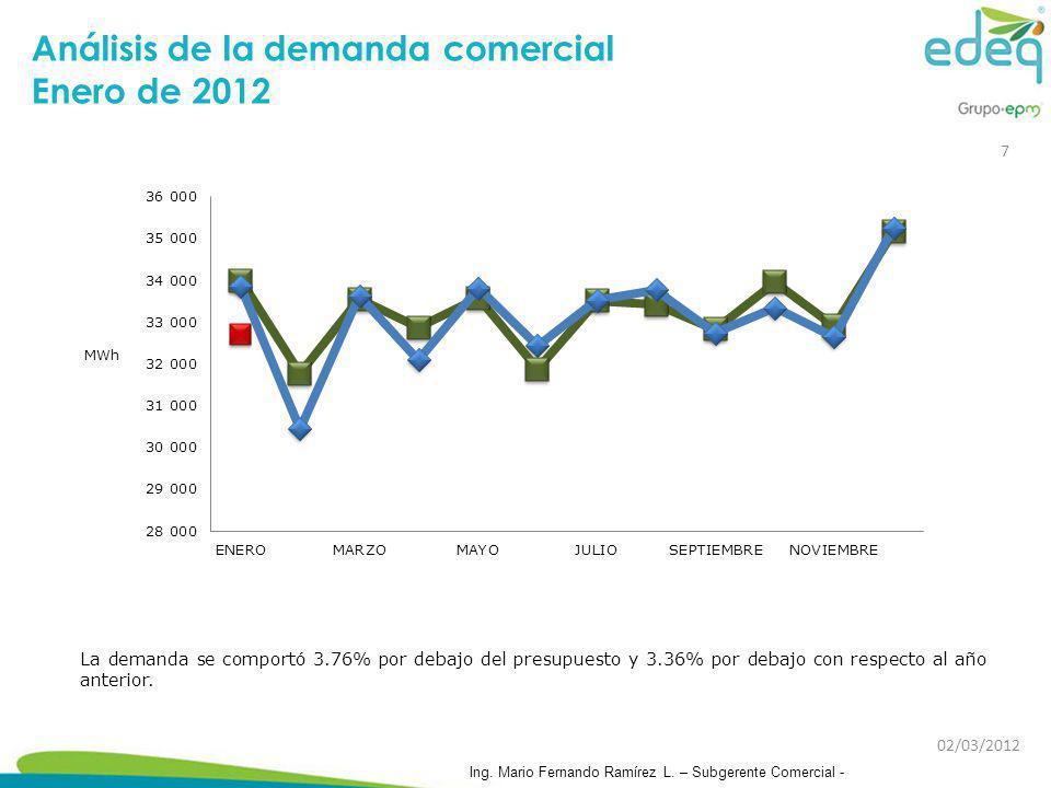 Análisis de la demanda comercial Enero de 2012
