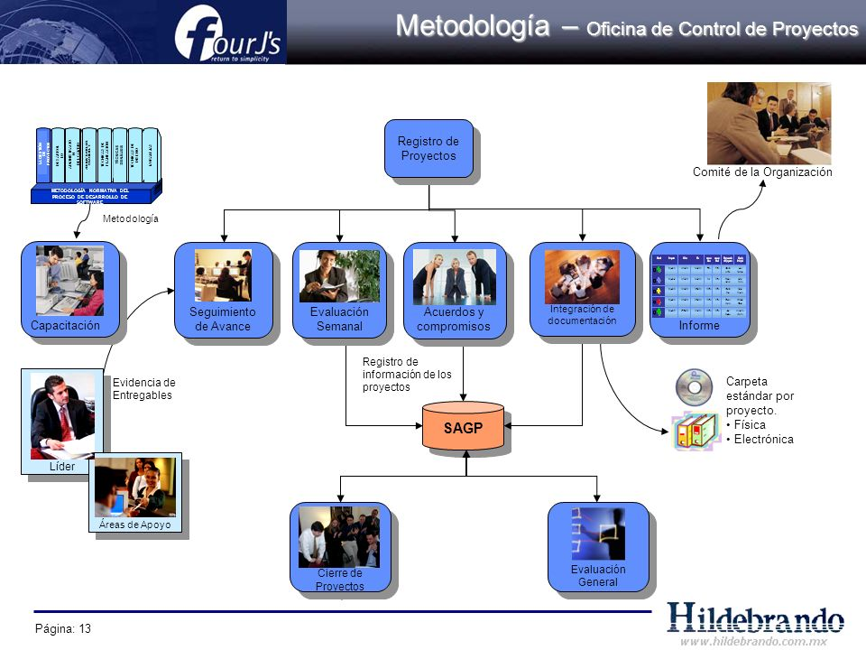 Metodología – Oficina de Control de Proyectos