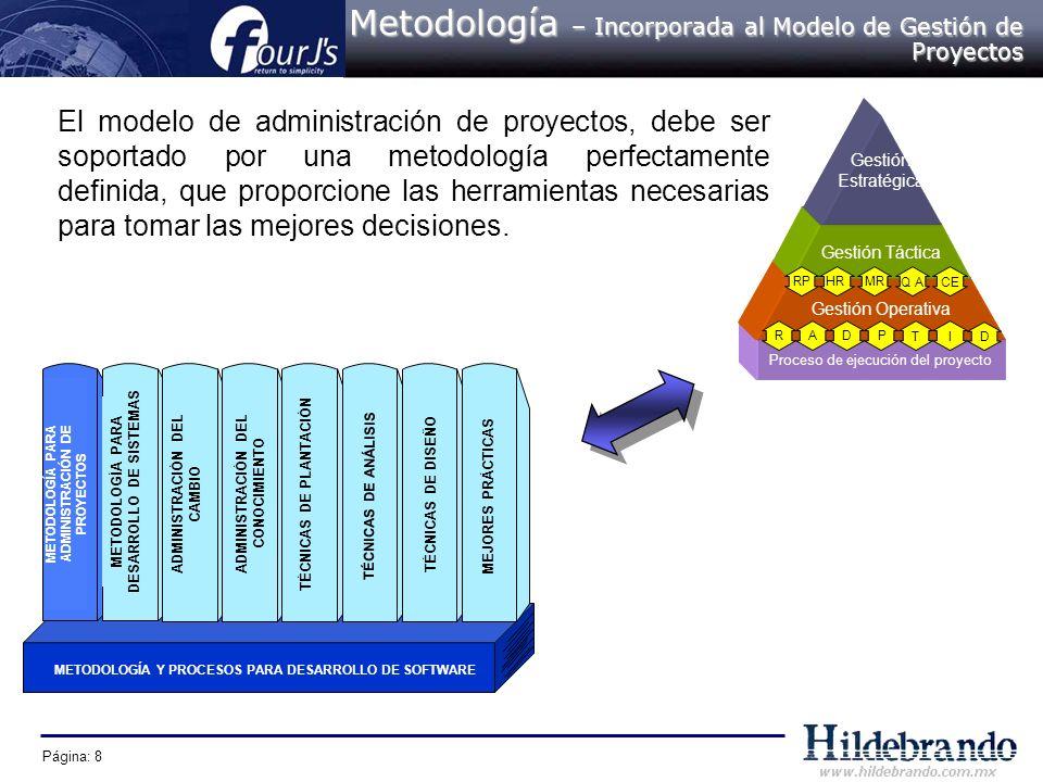 Metodología – Incorporada al Modelo de Gestión de Proyectos