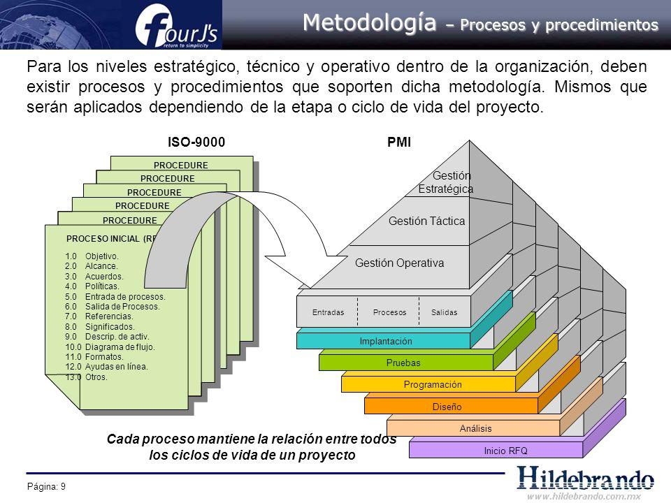 Metodología – Procesos y procedimientos