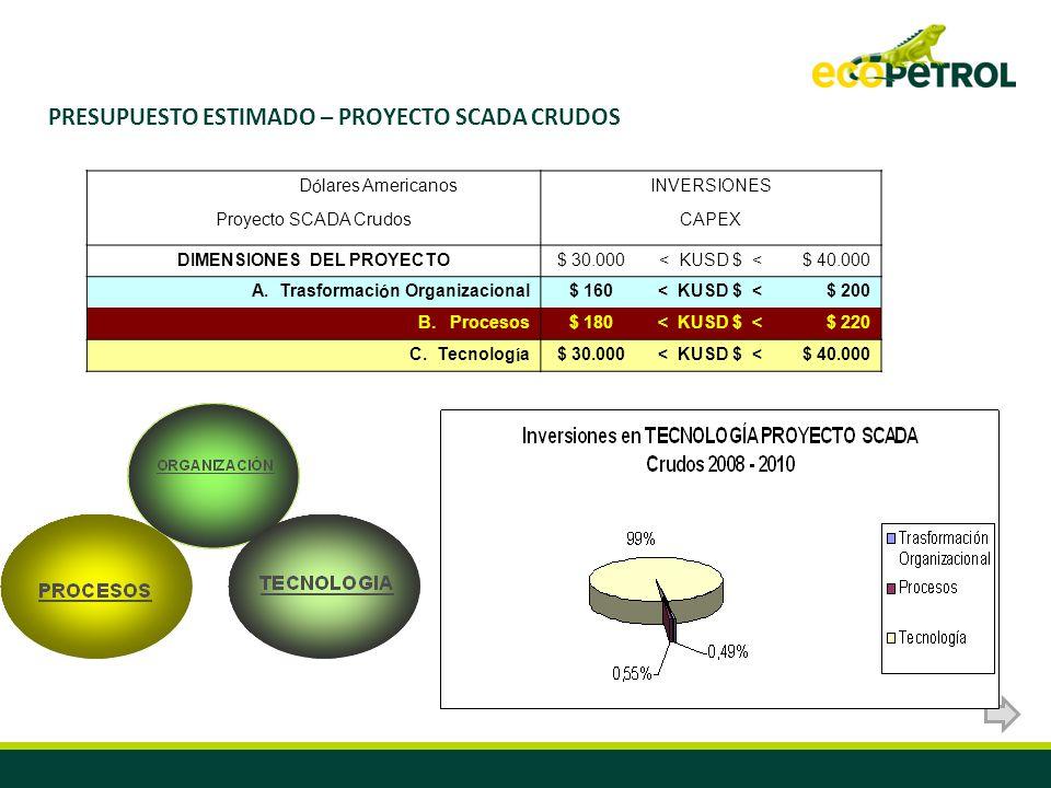 PRESUPUESTO ESTIMADO – PROYECTO SCADA CRUDOS