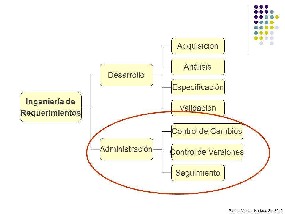 Ingeniería de Requerimientos. Especificación. Validación. Análisis. Adquisición. Desarrollo. Administración.