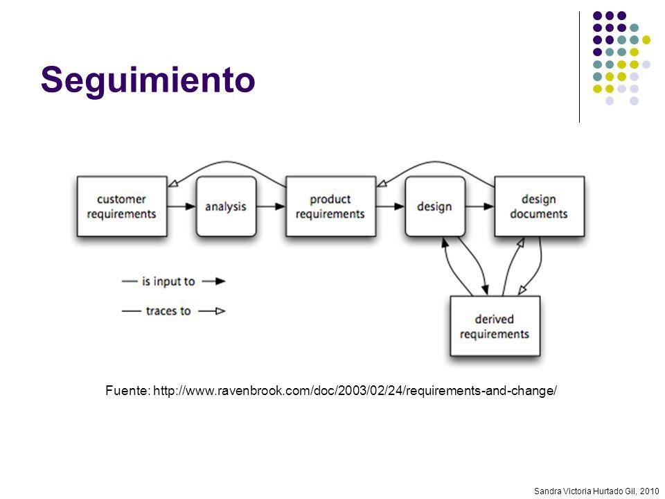 Seguimiento Fuente: http://www.ravenbrook.com/doc/2003/02/24/requirements-and-change/