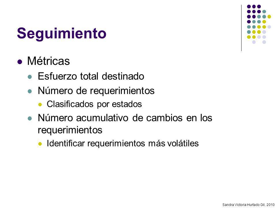Seguimiento Métricas Esfuerzo total destinado Número de requerimientos