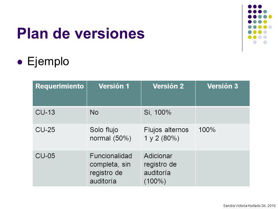 Plan de versiones Ejemplo Requerimiento Versión 1 Versión 2 Versión 3