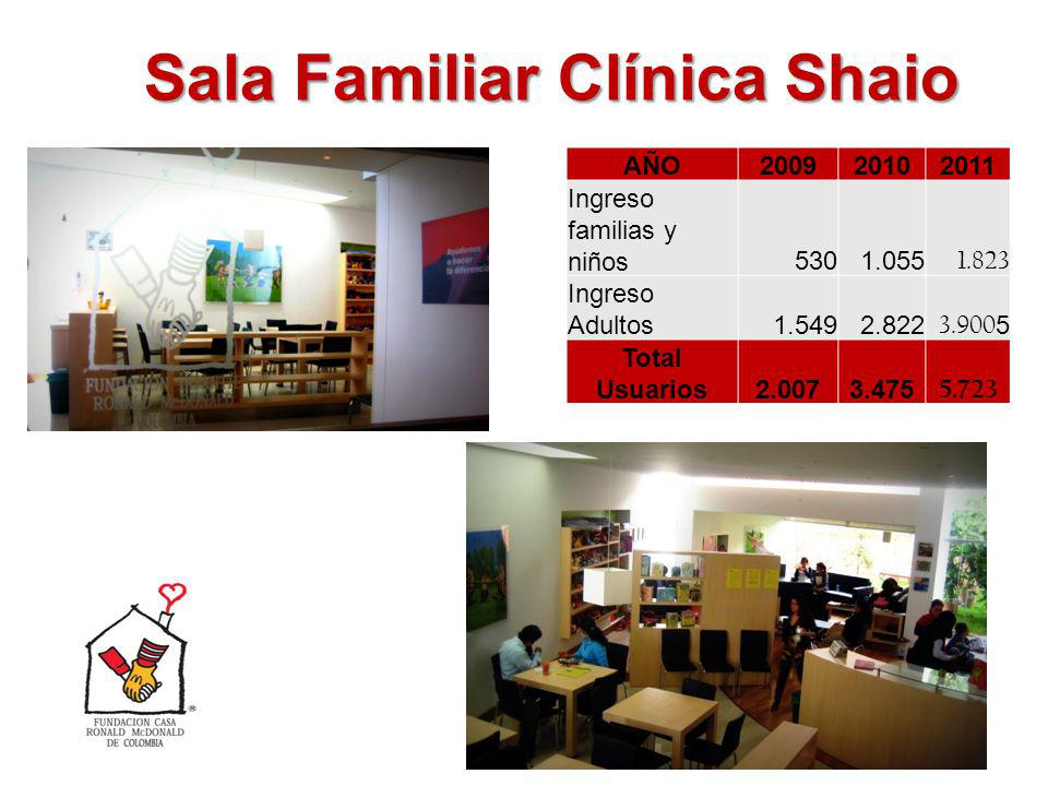Sala Familiar Clínica Shaio