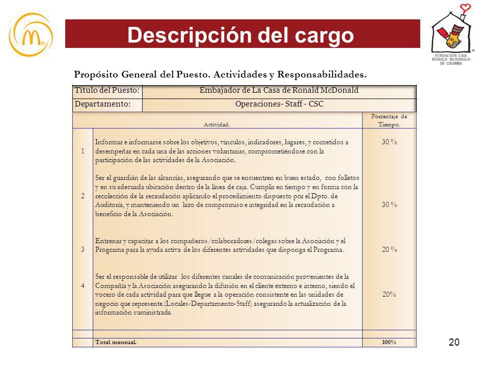 Descripción del cargo Propósito General del Puesto. Actividades y Responsabilidades. Título del Puesto: