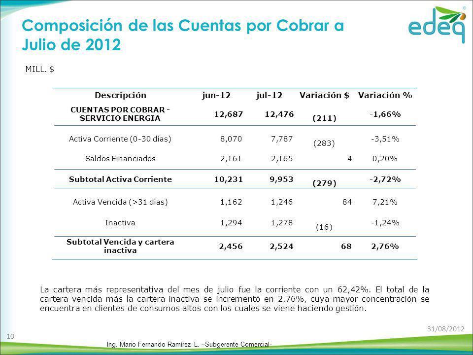 Composición de las Cuentas por Cobrar a Julio de 2012