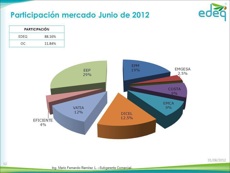 Participación mercado Junio de 2012