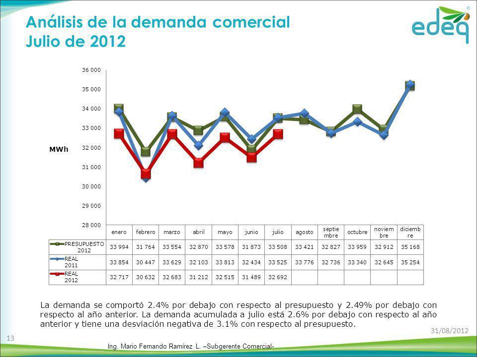 Análisis de la demanda comercial Julio de 2012