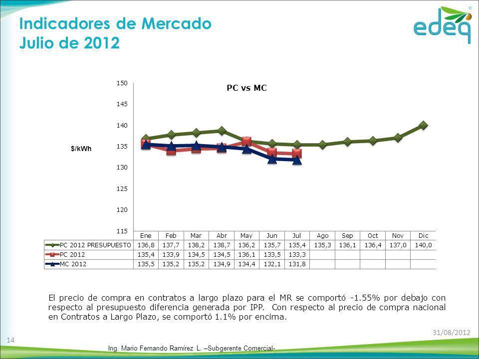 Indicadores de Mercado Julio de 2012