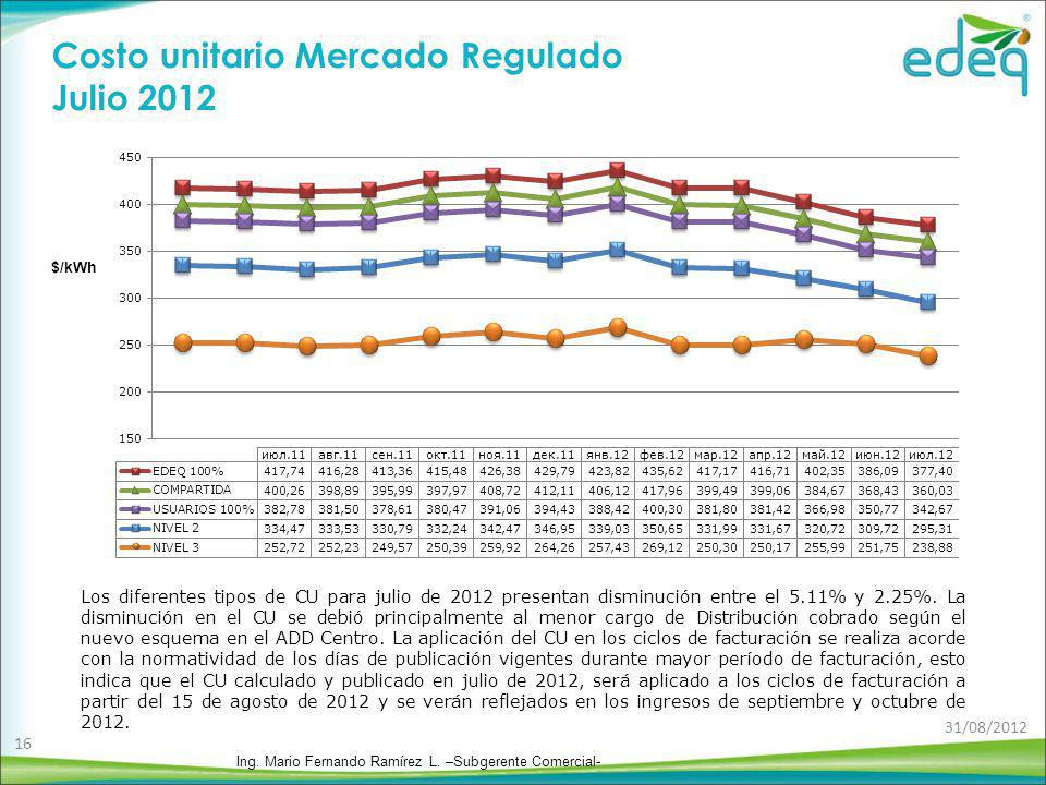 Costo unitario Mercado Regulado Julio 2012