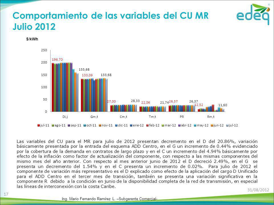 Comportamiento de las variables del CU MR Julio 2012