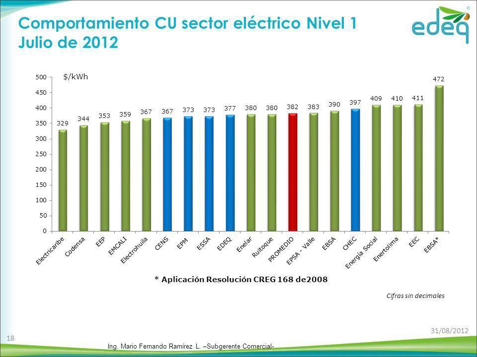 Comportamiento CU sector eléctrico Nivel 1 Julio de 2012