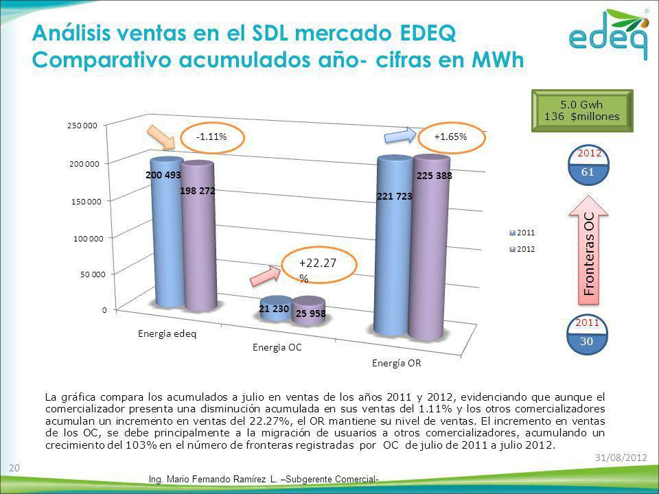 Análisis ventas en el SDL mercado EDEQ