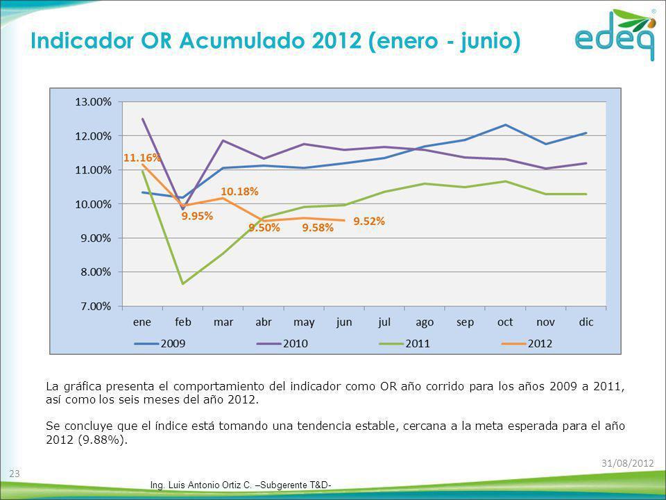 Indicador OR Acumulado 2012 (enero - junio)