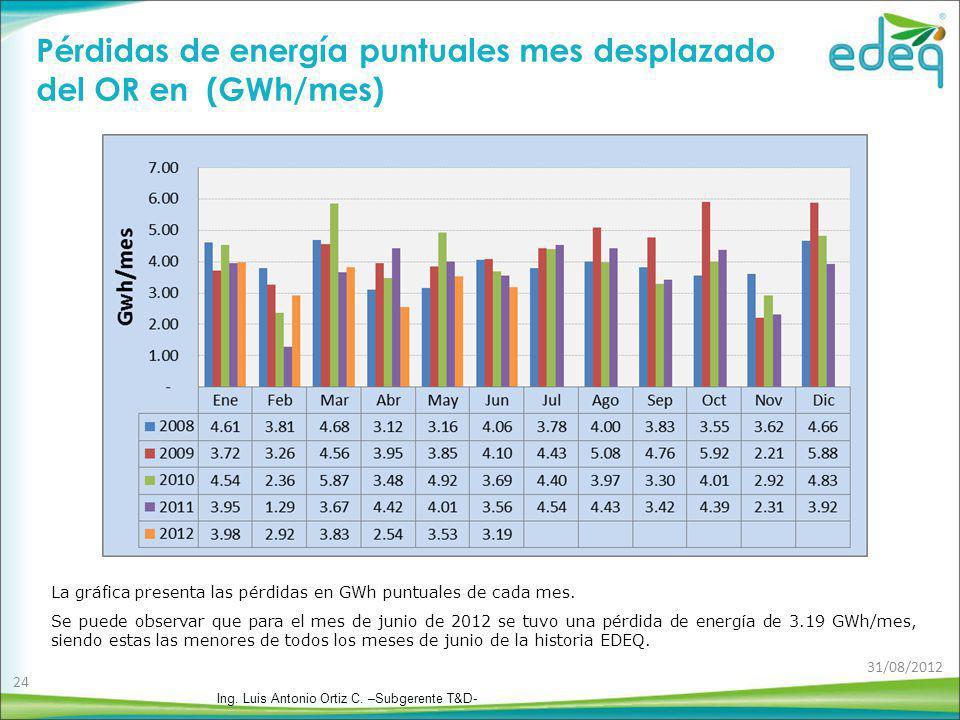 Pérdidas de energía puntuales mes desplazado del OR en (GWh/mes)