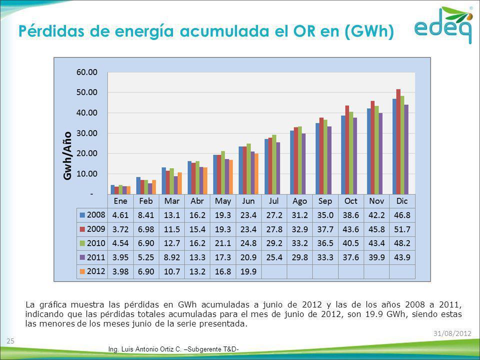 Pérdidas de energía acumulada el OR en (GWh)