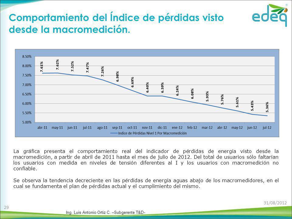 Comportamiento del Índice de pérdidas visto desde la macromedición.