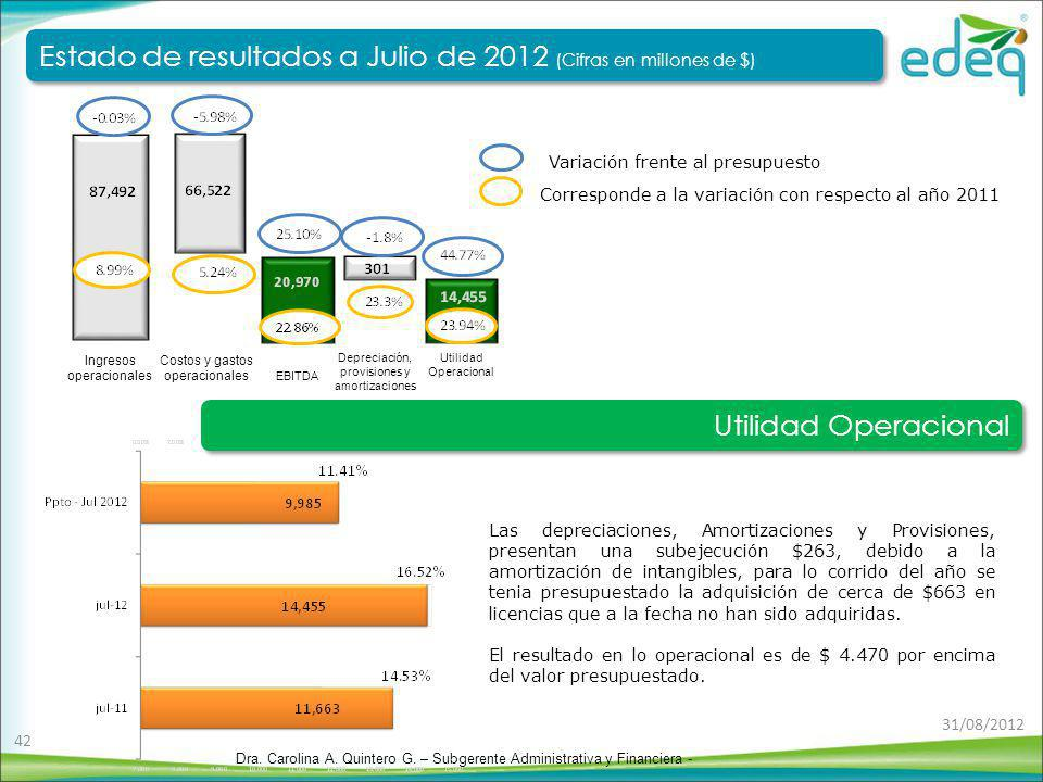 Estado de resultados a Julio de 2012 (Cifras en millones de $)