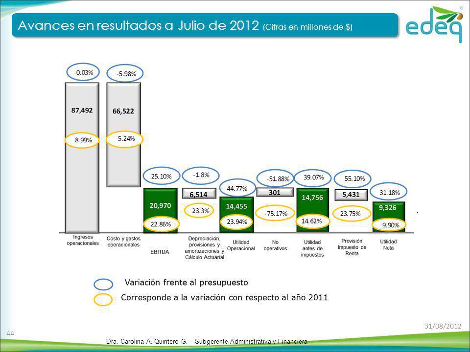 Avances en resultados a Julio de 2012 (Cifras en millones de $)