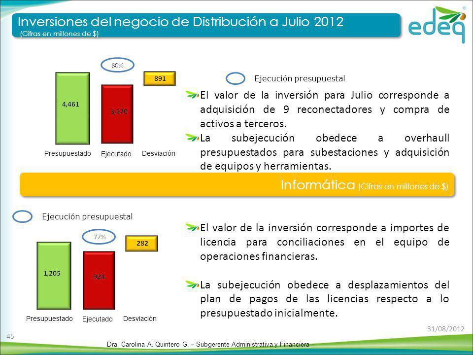 Inversiones del negocio de Distribución a Julio 2012