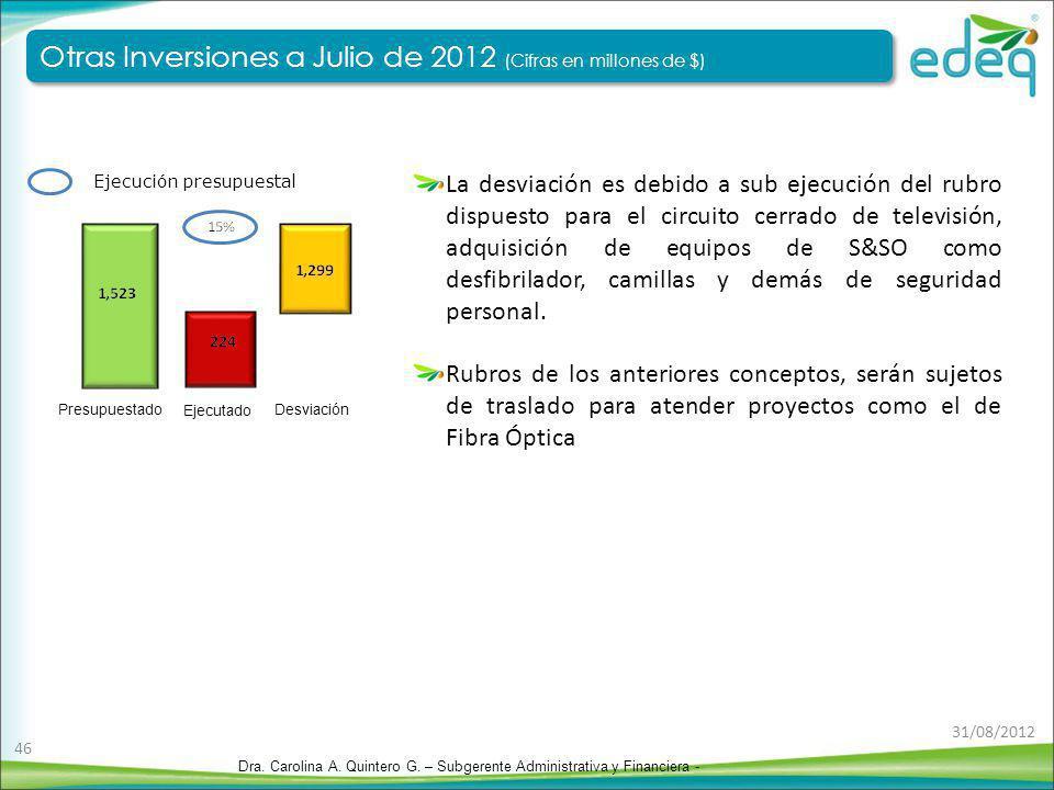 Otras Inversiones a Julio de 2012 (Cifras en millones de $)