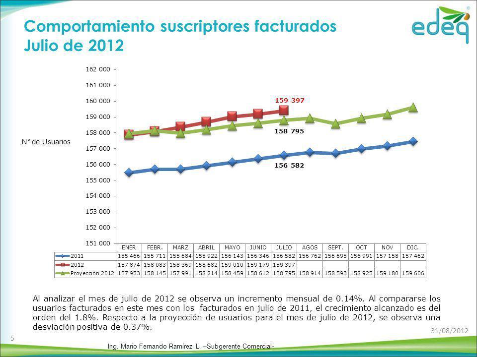 Comportamiento suscriptores facturados Julio de 2012
