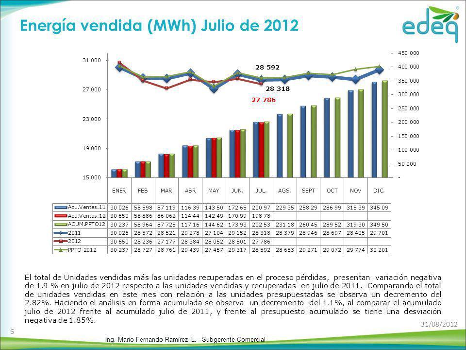 Energía vendida (MWh) Julio de 2012
