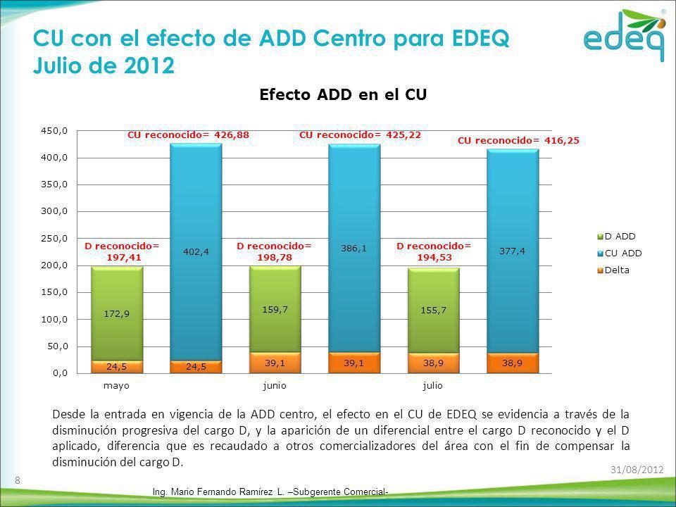 CU con el efecto de ADD Centro para EDEQ Julio de 2012