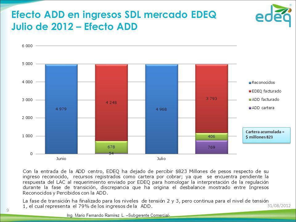 Efecto ADD en ingresos SDL mercado EDEQ Julio de 2012 – Efecto ADD