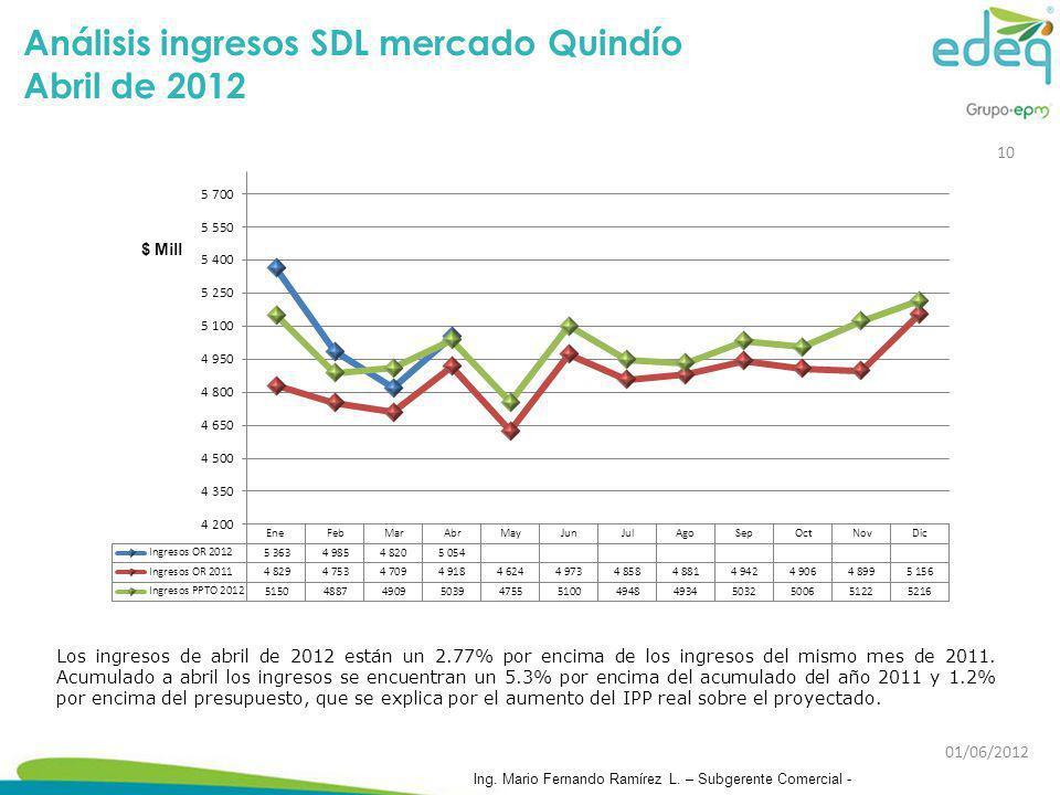 Análisis ingresos SDL mercado Quindío Abril de 2012