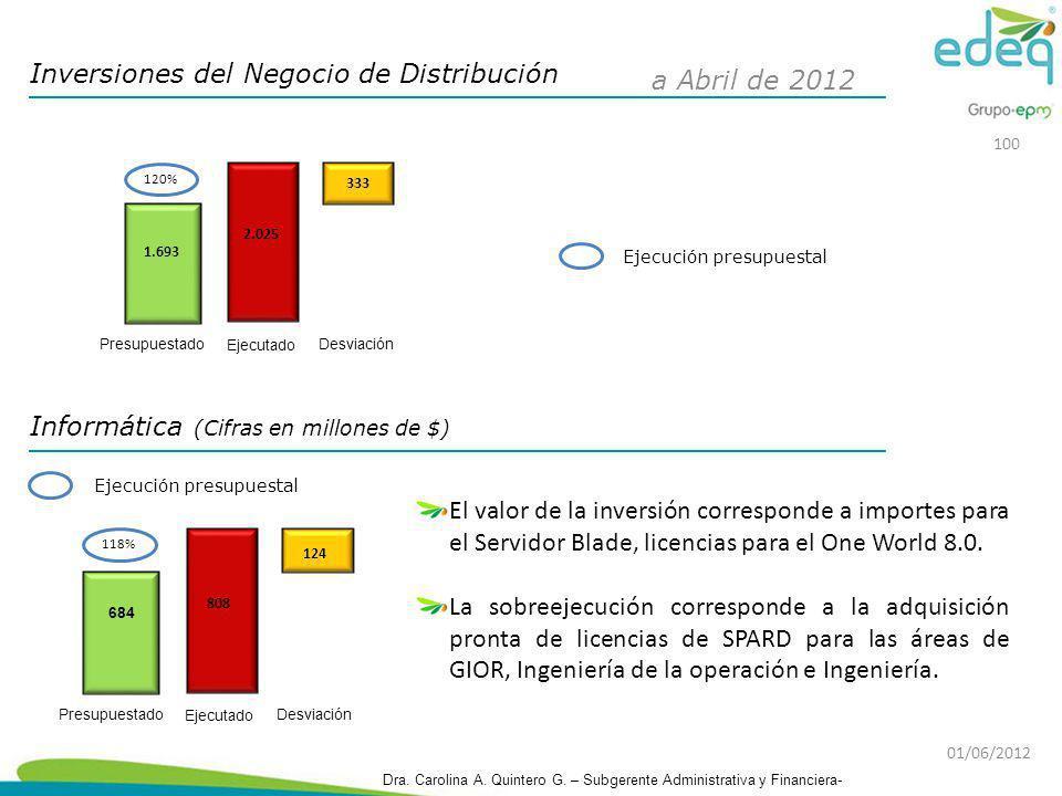 Inversiones del Negocio de Distribución a Abril de 2012