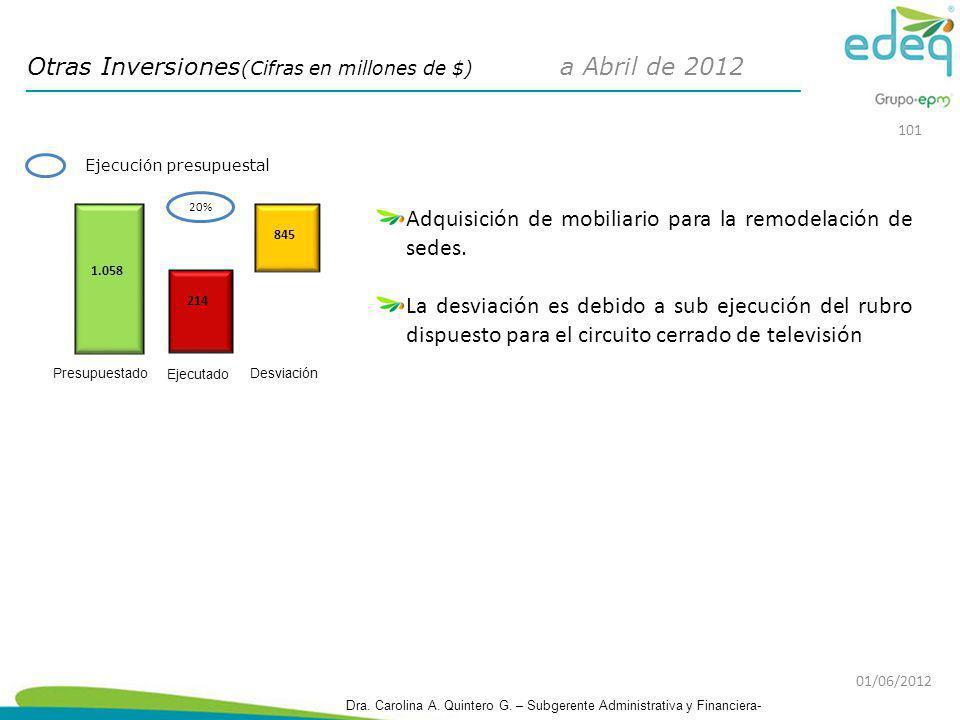 Otras Inversiones(Cifras en millones de $) a Abril de 2012